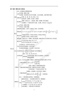 初中数学知识点框架图.docx