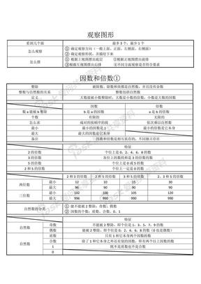 五年级下册数学复习资料.pdf