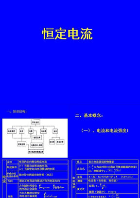 恒定电流(1) 恒定电流的基本概念.ppt