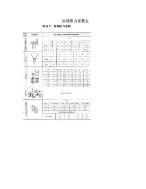 局部阻力系数表.doc