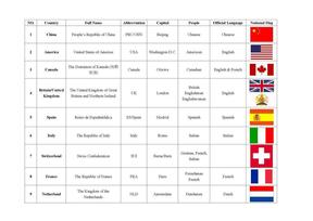 各个国家英文名字全名缩写人民首都及语言.doc
