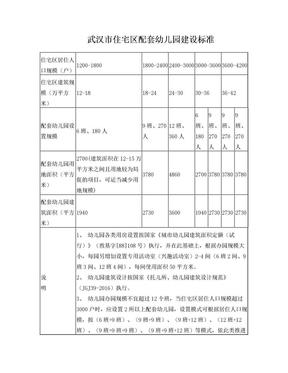 武汉住宅区配套幼儿园建设标准.doc