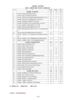 工程经济超强总结(段继校).doc