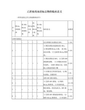 肝炎临床常用检验正常值.doc
