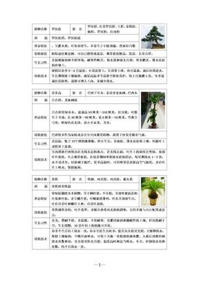 室内花卉盆景知识大全.doc