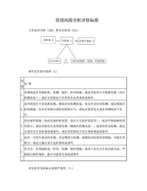 工作危害分析(JHA)和安全检查(SCL).doc