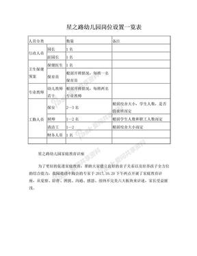 星之路幼儿园岗位设置一览表.doc
