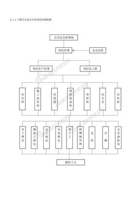 工程项目部安全管理组织机构图.doc