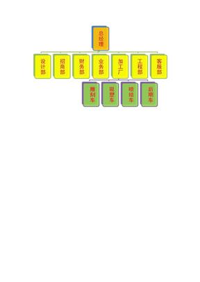家具厂组织结构图.docx