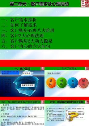 房地产销售技巧课件 PPT.ppt.ppt