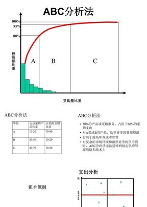 供应商管理ABC分析法.ppt