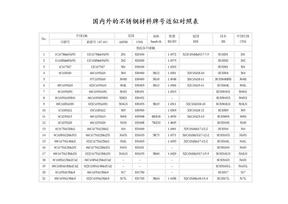 国内外的不锈钢材料牌号近似对照_(新).doc