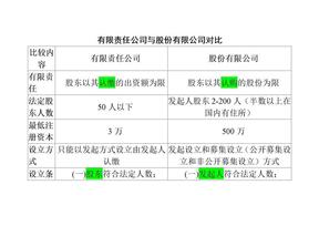 有限责任公司与股份有限公司对比.doc