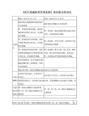 新旧《医疗器械监督管理条例》对比表.doc