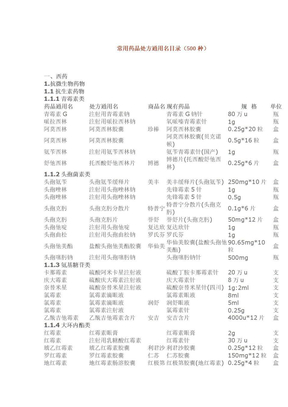 常用药品处方通用名目录.doc