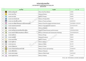 【泰英中对照】泰国政府机构.pdf