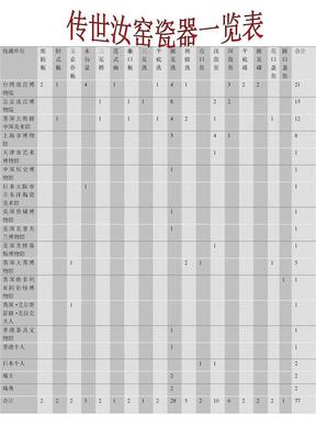 传世汝窑瓷器一览表.doc