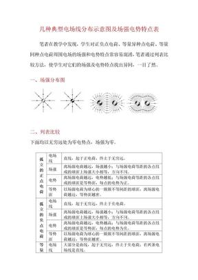 几种典型电场线分布示意图及场强电势特点表.doc