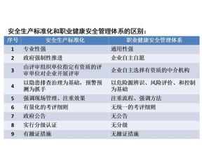 安全生产标准化和职业健康安全管理体系的区别.ppt