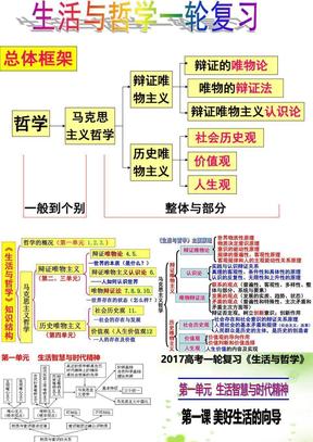 4-1-1高三政治一轮复习生活与哲学第一课美好的生活向导.ppt