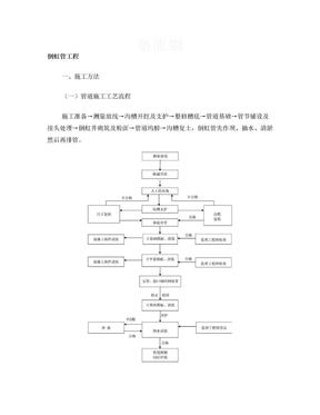 倒虹管施工方案.doc