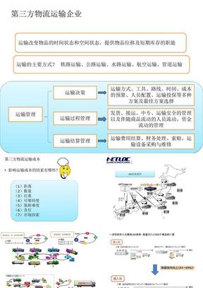 讲义4 第三方物流运输企业.ppt