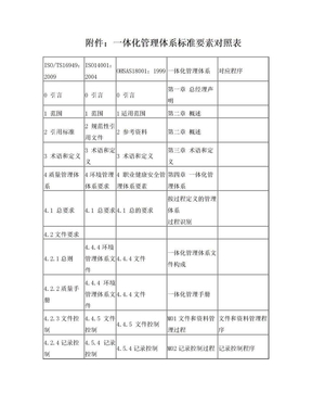 一体化管理体系标准要素对照表.doc