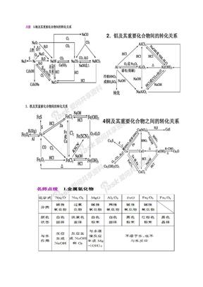 高中无机化学框图总复习.doc