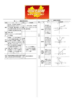 考研数学知识结构图 大小可以调整.doc