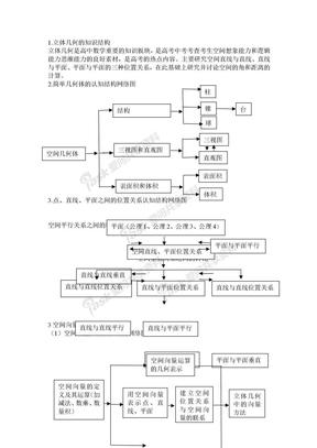 立体几何知识网络结构图以及例题.doc