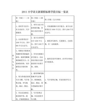 2011小学语文新课程标准学段目标一览表.doc