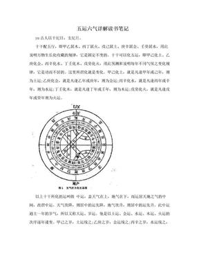五运六气详解读书笔记.doc