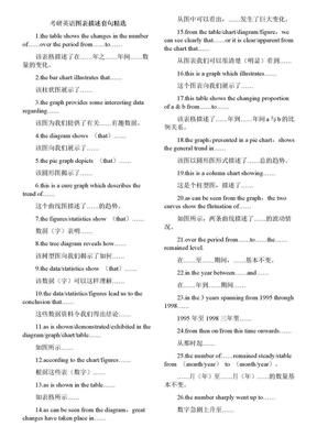 考研英语图表描述套句精选.doc