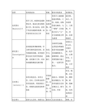表3-1霍兰德职业兴趣类型.doc