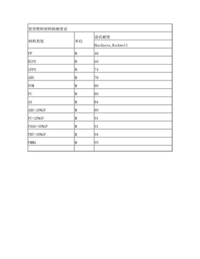 常用塑料材料的硬度表.doc