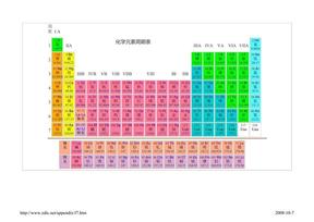 化学元素周期表.pdf