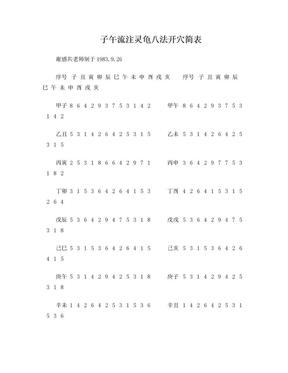 子午流注灵龟八法开穴简表.doc