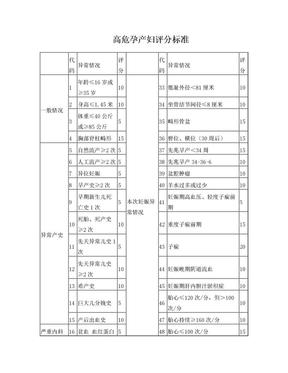 高危孕产妇评分标准.doc