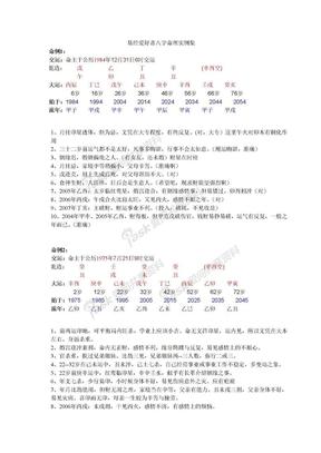 易经爱好者八字命理实例集.doc
