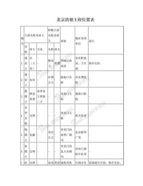 北京清朝王府位置表.doc
