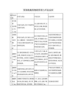 14种常用抢救药物的作用与不良反应.doc