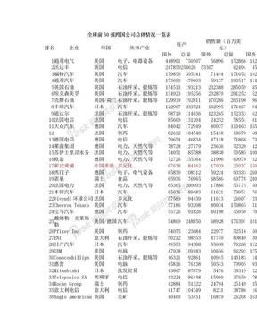 全球前50强跨国公司总体情况一览表.doc