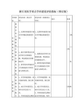 浙江省医学重点学科建设评估指标(修订版).doc