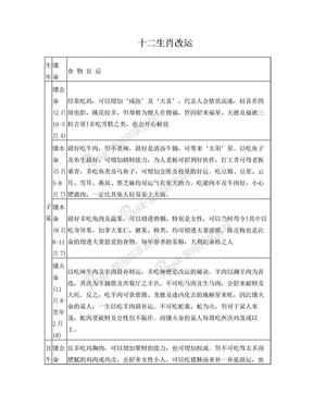 十二生肖改运.doc