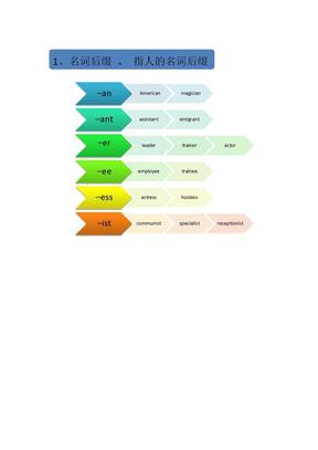 英语后缀与词性.docx