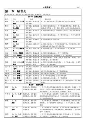 中药学表格.pdf