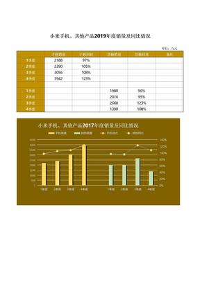 年度销量与同期对比表Excel模板.xlsx