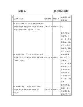 2011年33号公告(新修订标准目录).doc