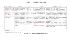 2013年13种小税法整理.doc