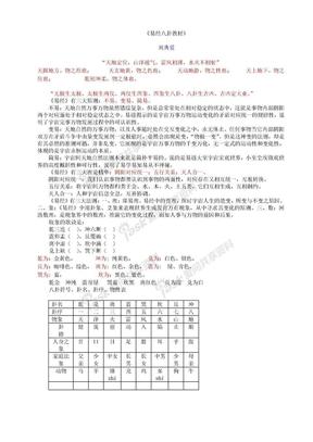 易经八卦教材.doc